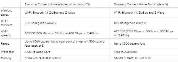 Samsung Connect Home specifiche