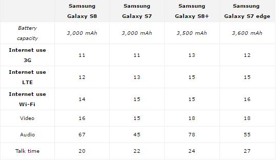 confronto Galaxy S8 batteria Galaxy S7 batteria