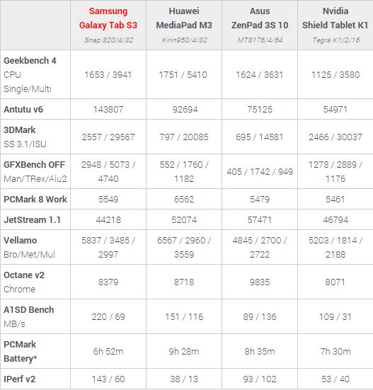 Galaxy Tab S3 benchmark