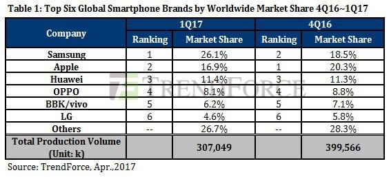 vendita smartphone Samsung Q1 2017