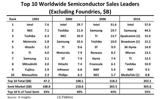Crescita mercato semiconduttori Samsung