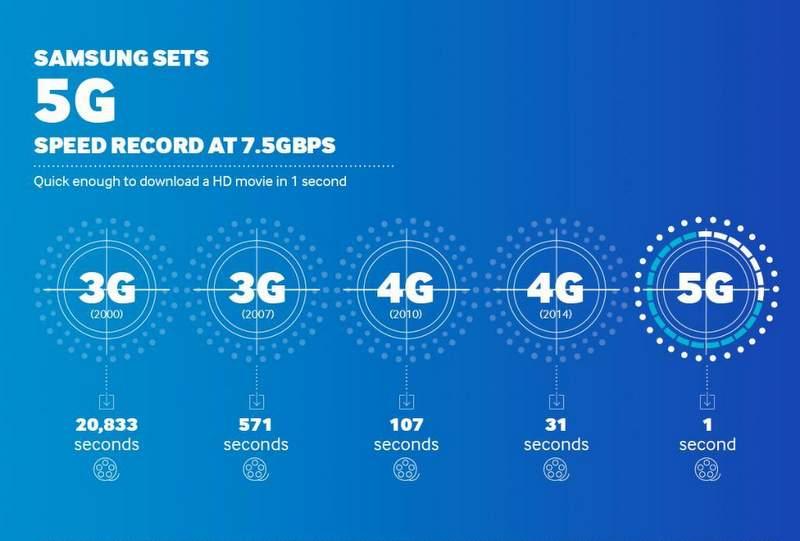 Samsung 5G velocità e latenze