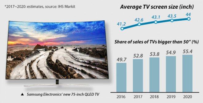 Samsung QLED TV 80 pollici